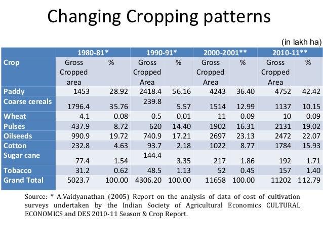 1980-81* 1990-91* 2000-2001** 2010-11** Crop Gross Cropped area % Gross Cropped Area % Gross Cropped Area % Gross Cropped ...