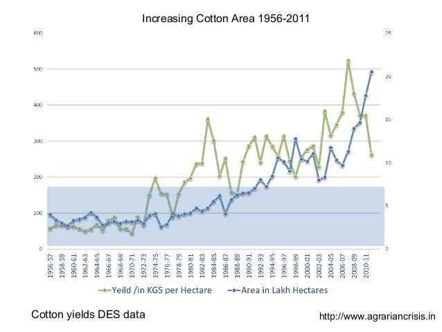 Cotton yields DES data http://www.agrariancrisis.in Increasing Cotton Area 1956-2011
