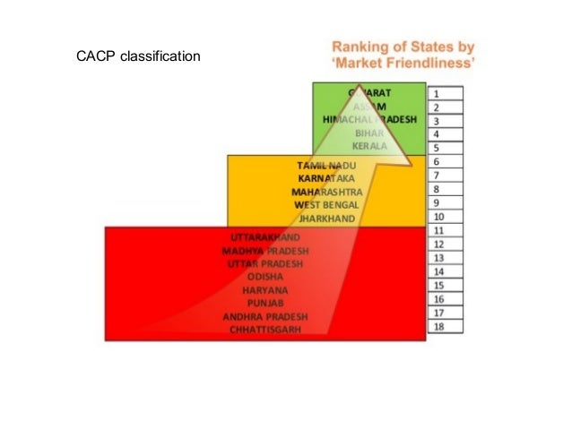 CACP classification