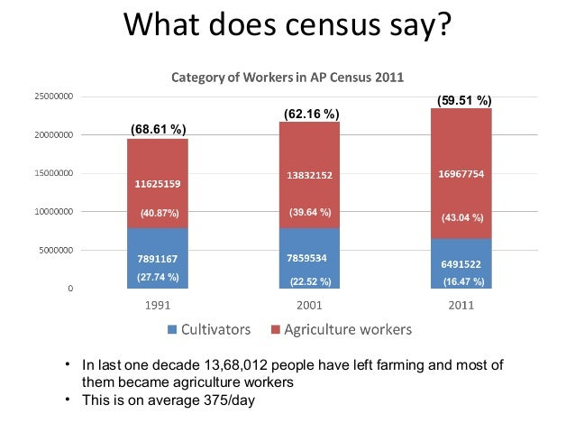 What does census say? (40.87%) (27.74 %) (39.64 %) (22.52 %) (43.04 %) (16.47 %) (68.61 %) (62.16 %) (59.51 %) • In last o...