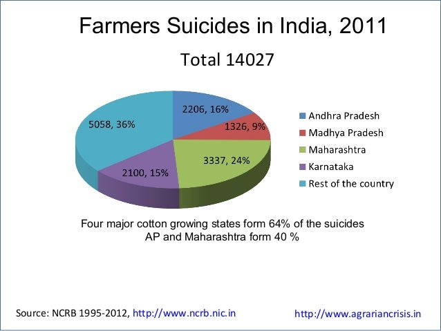 Farmers Suicides in India, 2011 Four major cotton growing states form 64% of the suicides AP and Maharashtra form 40 % Sou...
