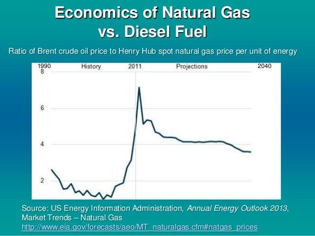 Natural Gas Price Per Gallon Equivalent