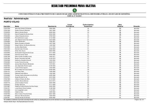 RESULTADO PRELIMINAR PROVA OBJETIVA Nota ObjetivaInscrição Nome Situação Analista - Administração Nascimento CONCURSO PÚBL...