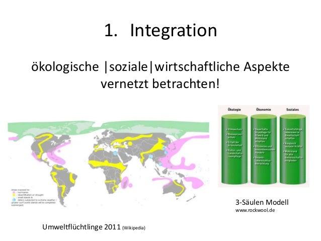 1. Integration ökologische |soziale|wirtschaftliche Aspekte vernetzt betrachten! Umweltflüchtlinge 2011 (Wikipedia) 3-Säul...