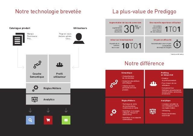 Notre technologie brevetée  La plus-value de Prediggo Augmentation du taux de conversion  Catalogue produit  Utilisateurs ...