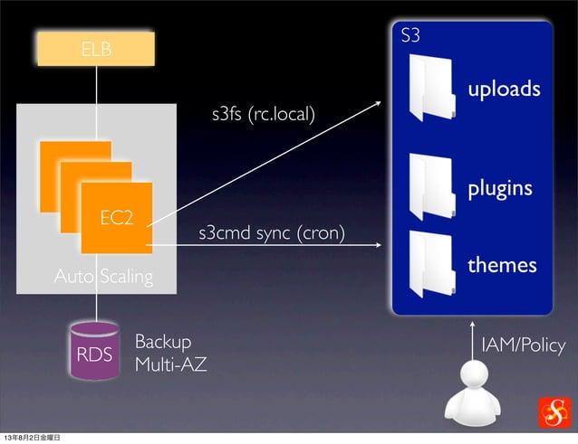 EC2 Auto Scaling ELB S3 uploads plugins themes s3cmd sync (cron) s3fs (rc.local) RDS Backup Multi-AZ IAM/Policy 13年8月2日金曜日