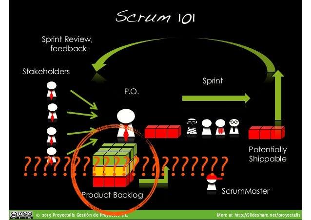 © 2013 Proyectalis Gestión de Proyectos S.L. More at http://Slideshare.net/proyectalis Scrum 101! P.O. Team ScrumMaster Pr...