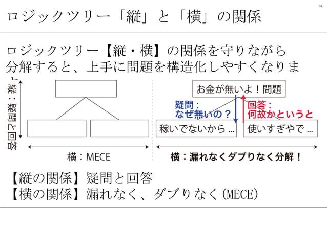 14  ロジックツリー「縦」と「横」の関係 ロジックツリー【縦・横】の関係を守りながら 分解すると、上手に問題を構造化しやすくなりま す。  【縦の関係】疑問と回答 【横の関係】漏れなく、ダブりなく(MECE)