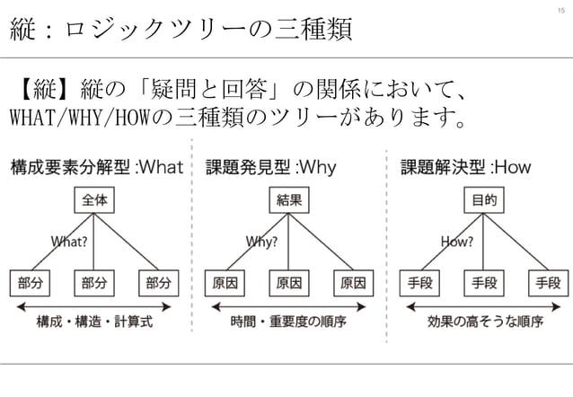 15  縦:ロジックツリーの三種類 【縦】縦の「疑問と回答」の関係において、 WHAT/WHY/HOWの三種類のツリーがあります。