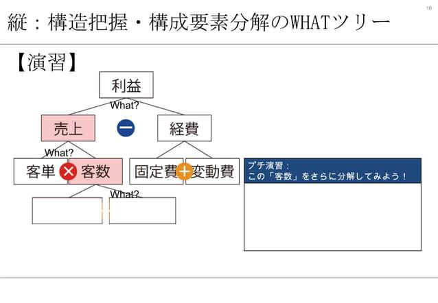 16  縦:構造把握・構成要素分解のWHATツリー 【演習】 What?  What? プチ演習: この「客数」をさらに分解してみよう!  What?