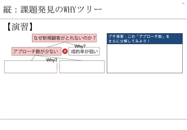 18  縦:課題発見のWHYツリー 【演習】 Why? Why?  プチ演習:この「アプローチ数」を さらに分解してみよう!