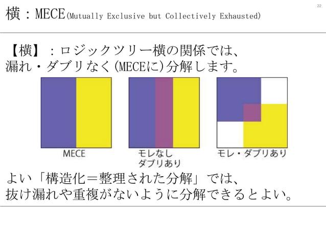 横:MECE(Mutually Exclusive but Collectively Exhausted) 【横】:ロジックツリー横の関係では、 漏れ・ダブリなく(MECEに)分解します。  よい「構造化=整理された分解」では、 抜け漏れや重複...