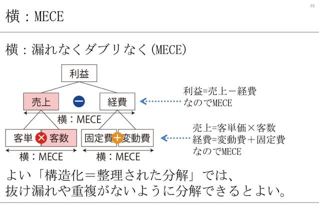 23  横:MECE 横:漏れなくダブリなく(MECE) 利益=売上-経費 なのでMECE 売上=客単価×客数 経費=変動費+固定費 なのでMECE  よい「構造化=整理された分解」では、 抜け漏れや重複がないように分解できるとよい。