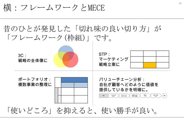 29  横:フレームワークとMECE 昔のひとが発見した「切れ味の良い切り方」が 「フレームワーク(枠組)」です。 3C: 戦略の全体像に  STP: マーケティング 戦略立案に  ポートフォリオ: 複数事業の整理に  バリューチェーン分析: ...