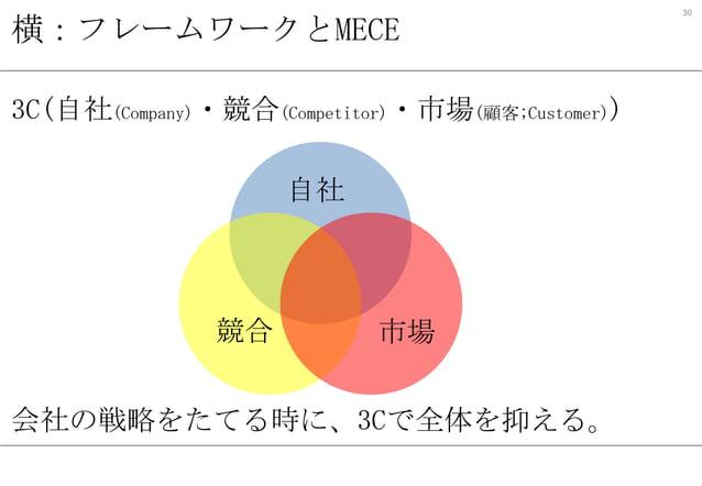 横:フレームワークとMECE 3C(自社(Company)・競合(Competitor)・市場(顧客;Customer)) 自社  競合  市場  会社の戦略をたてる時に、3Cで全体を抑える。  30
