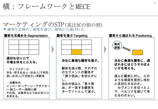31  横:フレームワークとMECE マーケティングのSTP(実は3Cの別の形) 顧客を見極め、顧客を選び、顧客から選ばれる。  顧客を見極める:Segmentation  顧客を選ぶ:Targeting  顧客から選ばれる:Positioni...