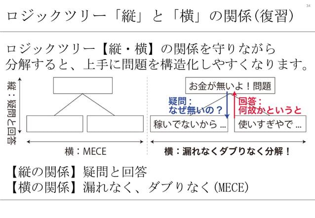 34  ロジックツリー「縦」と「横」の関係(復習)  ロジックツリー【縦・横】の関係を守りながら 分解すると、上手に問題を構造化しやすくなります。  【縦の関係】疑問と回答 【横の関係】漏れなく、ダブりなく(MECE)