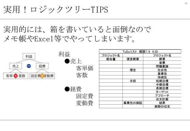 38  実用!ロジックツリーTIPS 実用的には、箱を書いていると面倒なので メモ帳やExcel等でやってしまいます。 利益 ●売上 客単価 客数 ●経費 固定費 変動費
