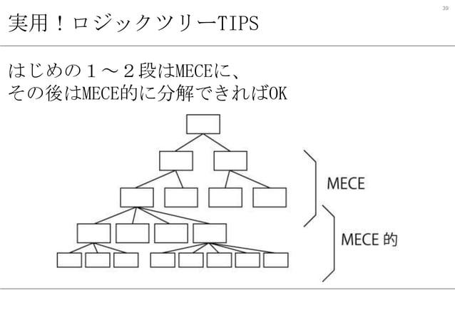39  実用!ロジックツリーTIPS はじめの1~2段はMECEに、 その後はMECE的に分解できればOK