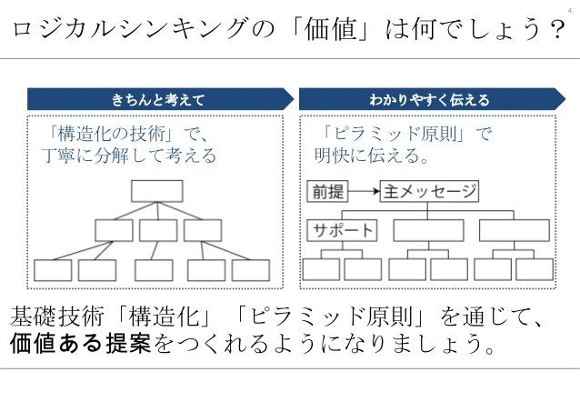 4  ロジカルシンキングの「価値」は何でしょう? きちんと考えて  「構造化の技術」で、 丁寧に分解して考える  わかりやすく伝える  「ピラミッド原則」で 明快に伝える。  基礎技術「構造化」「ピラミッド原則」を通じて、 価値ある提案をつくれ...