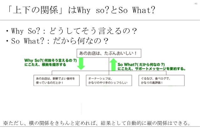 45  「上下の関係」はWhy so?とSo What? ・Why So?:どうしてそう言えるの? ・So What?:だから何なの?  ※ただし、横の関係をきちんと定めれば、結果として自動的に縦の関係はできる。