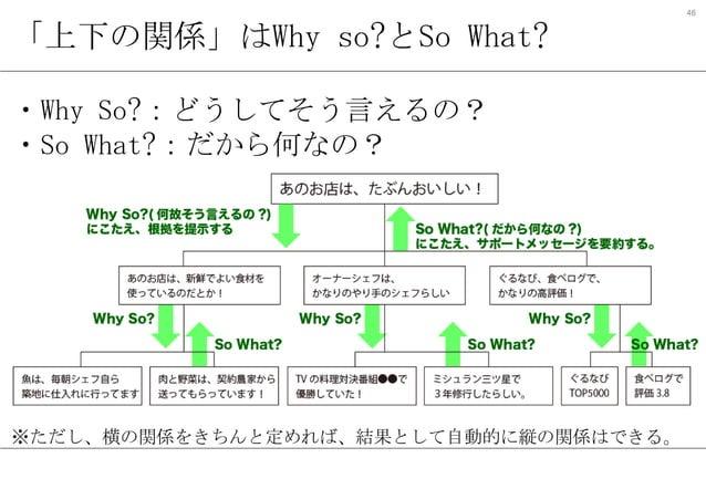 46  「上下の関係」はWhy so?とSo What? ・Why So?:どうしてそう言えるの? ・So What?:だから何なの?  ※ただし、横の関係をきちんと定めれば、結果として自動的に縦の関係はできる。