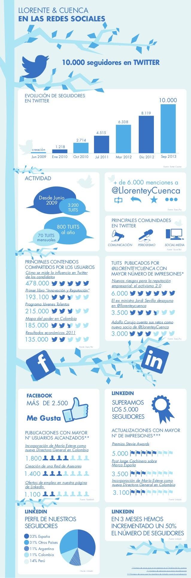 https://www.facebook.com/llorenteycuenca/posts/10151511635080009 https://www.facebook.com/llorenteycuenca?sk=page_insights...
