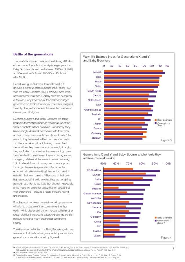 Regus Work:life Balance Index 2013