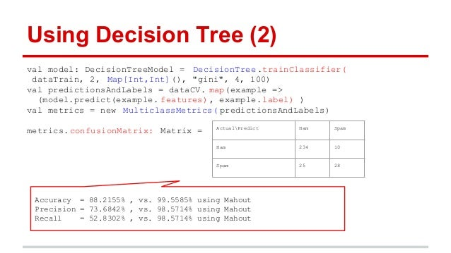 Spark Decision Tree Classifier Example