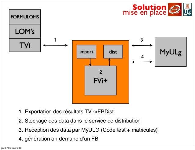 Solution mise en place LOM's TVi FORMULOMS MyULg FVi+ import dist 1 2 3 4 1. Exportation des résultats TVi->FBDist 2. Stoc...