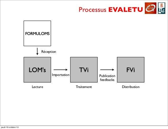 LOM's TVi FVi Processus EVALETU FORMULOMS Importation Publication feedbacks Réception Lecture Traitement Distribution jeud...