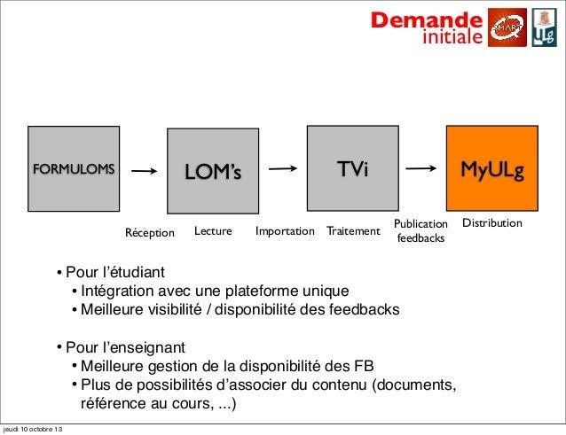 LOM's TVi MyULg Demande initiale FORMULOMS Importation Publication feedbacksRéception Lecture Traitement Distribution • Po...