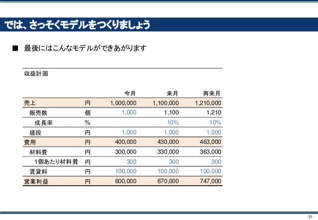 31 では、さっそくモデルをつくりましょう ■ 最後にはこんなモデルができあがります 収益計画 今月 来月 再来月 売上 円 1,000,000 1,100,000 1,210,000 販売数 個 1,000 1,100 1,210 成長率 %...