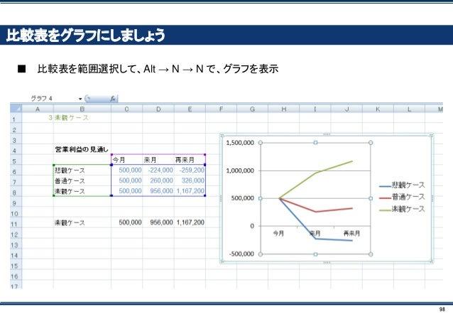 98 比較表をグラフにしましょう ■ 比較表を範囲選択して、Alt → N → N で、グラフを表示