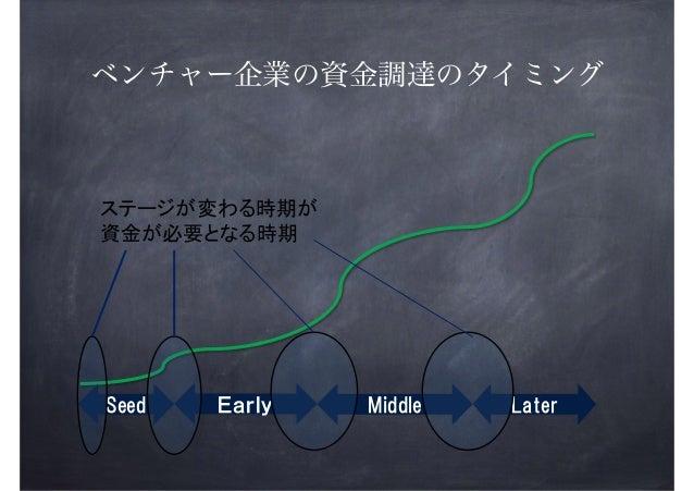 ベンチャー企業の資金調達のタイミング  !  !