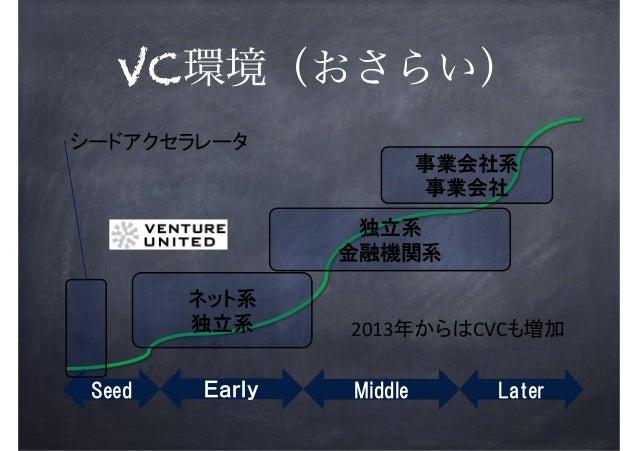 VC環境(おさらい) !  2013  CVC  !