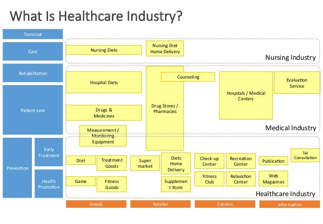 What  Is  Healthcare  Industry? Terminal	    Nursing	   Diets	     Care	     Rehabilita2on	     Nursing	   Diet	    Home	 ...