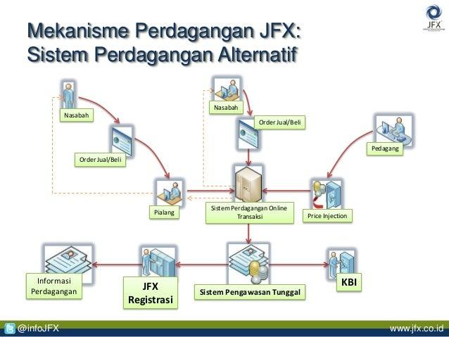 sistem perdagangan alternatif terdaftar