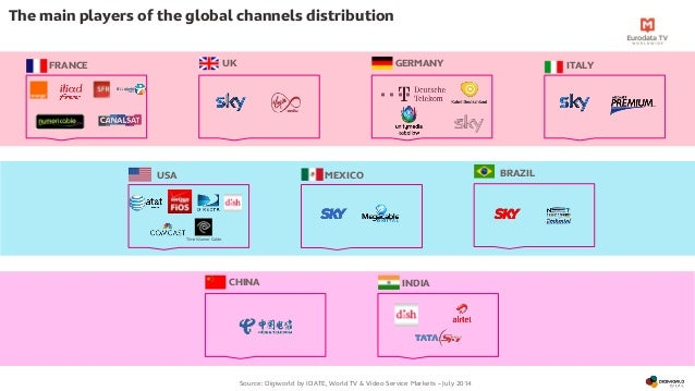 global placements and distribution channels Start studying chapter 12 global placement and distribution channels learn vocabulary, terms, and more with flashcards, games, and other study tools.