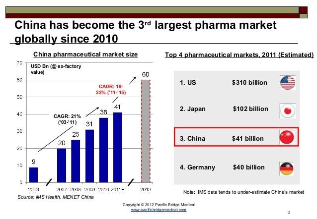 pharmaceutical industry in china to 2020 Get the latest forecasts for pharma markets in china, india, and brazil, and learn about new opportunities for growth and investment.