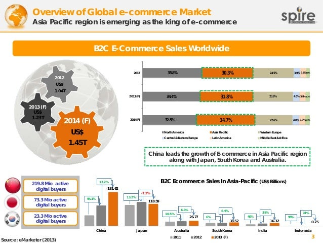 Overview of Global e-commerce Market  Asia Pacific region is emerging as the king of e-commerce  B2C E-Commerce Sales Worl...