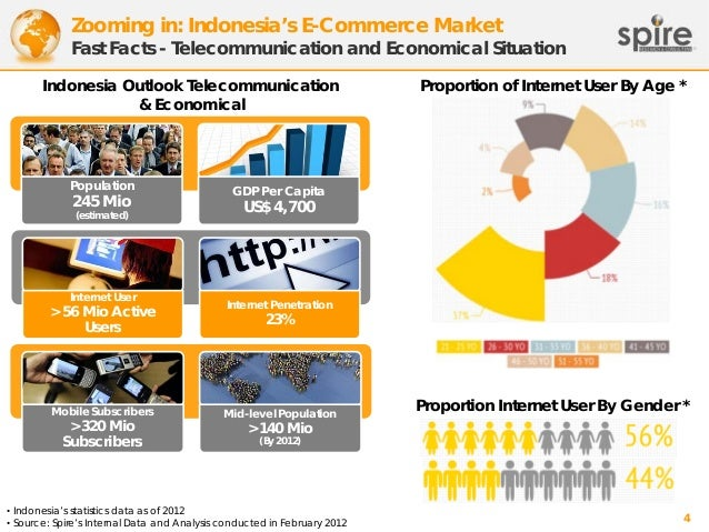 Zooming in: Indonesia's E-Commerce Market  Fast Facts - Telecommunication and Economical Situation Indonesia Outlook Telec...