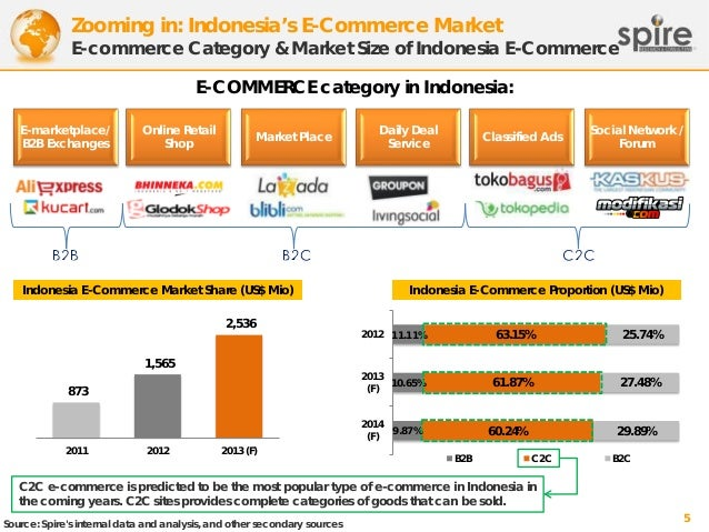 Zooming in: Indonesia's E-Commerce Market  E-commerce Category & Market Size of Indonesia E-Commerce E-COMMERCE category i...