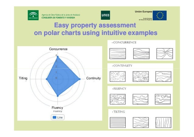 Easy property assessment on polar charts using intuitive examples Concurrence  Continuity  Tilting  Fluency  17th IRF Worl...