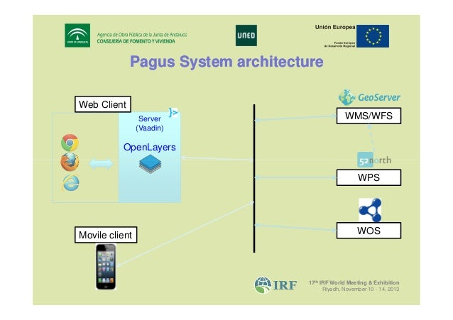 Pagus System architecture Web Client Server (Vaadin)  WMS/WFS  OpenLayers WPS  Movile client  WOS  17th IRF World Meeting ...