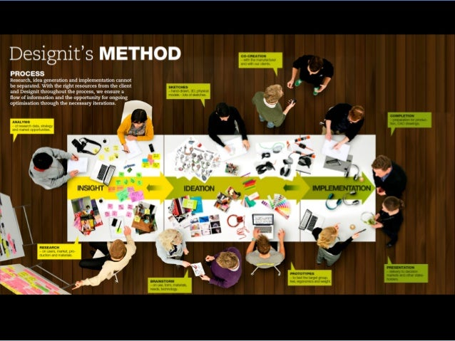 Business Design Creating and conceptualizing new business ideas through specific tools and methodologies.  Design Research ...