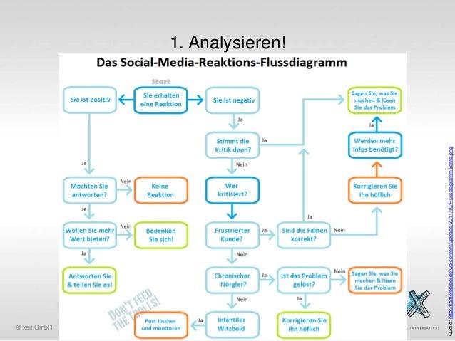 © xeit GmbH Quelle: http://karrierebibel.de/wp-content/uploads/2011/10/FlussdiagrammSoMe.png  1. Analysieren!