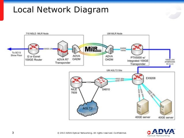The Future Of Big Data Transport Adva Optical Networking Juniper N