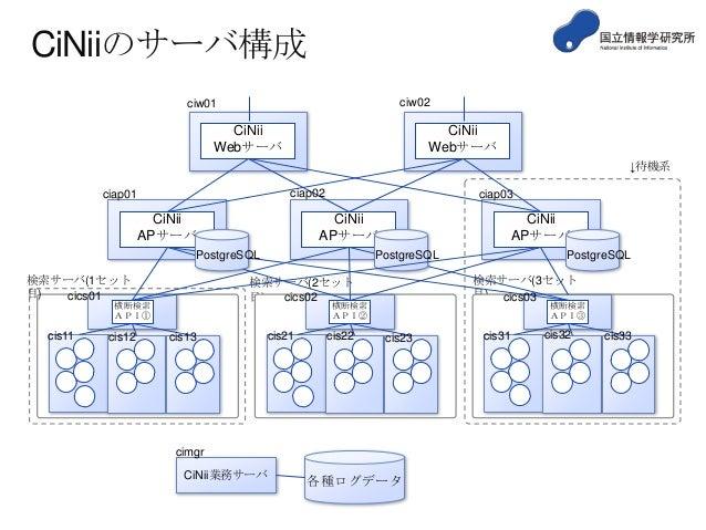 CiNiiのサーバ構成 ciw02  ciw01  CiNii Webサーバ  CiNii Webサーバ ↓待機系 ciap02  ciap01  CiNii APサーバ  ciap03  CiNii APサーバ  PostgreSQL 検索サ...