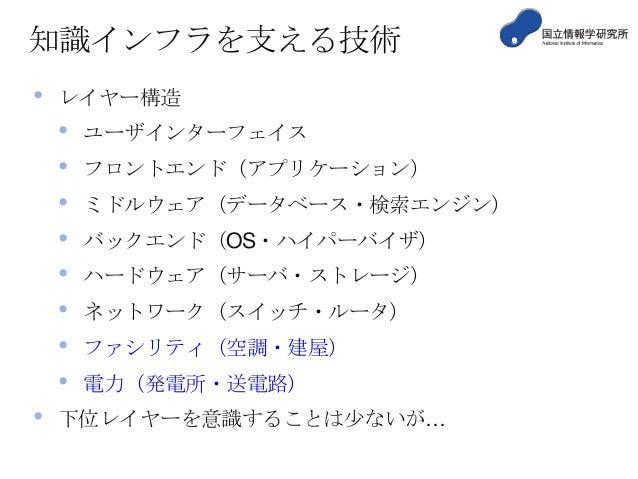 知識インフラを支える技術 •  レイヤー構造  • • • • • • • • •  ユーザインターフェイス フロントエンド(アプリケーション) ミドルウェア(データベース・検索エンジン) バックエンド(OS・ハイパーバイザ)  ハードウェア(...